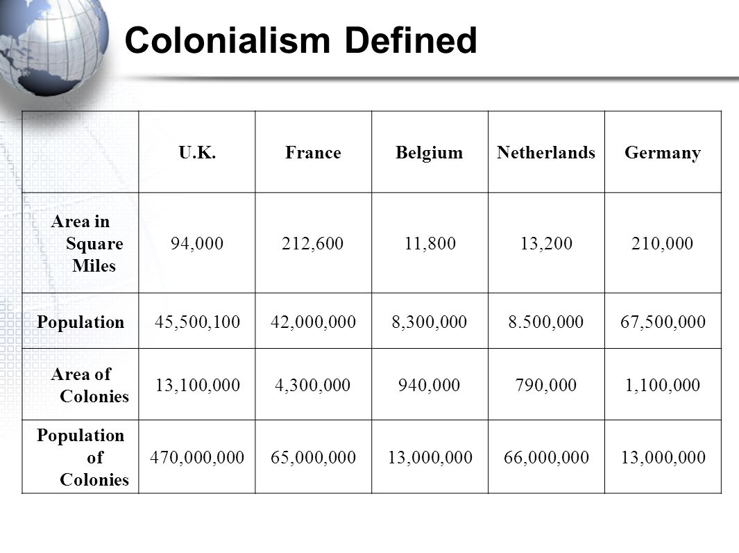 Population of Colonies