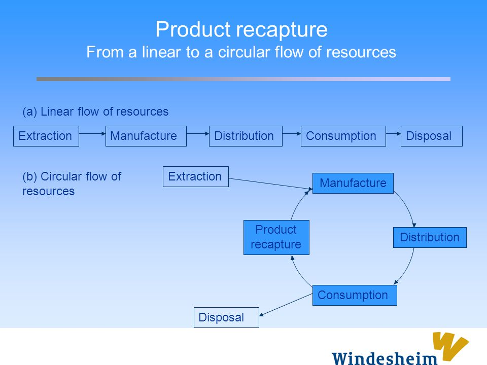 Product recapture From a linear to a circular flow of resources