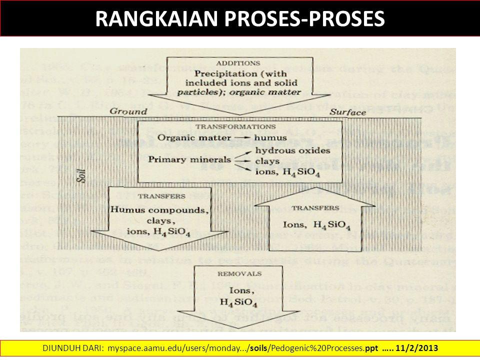 RANGKAIAN PROSES-PROSES