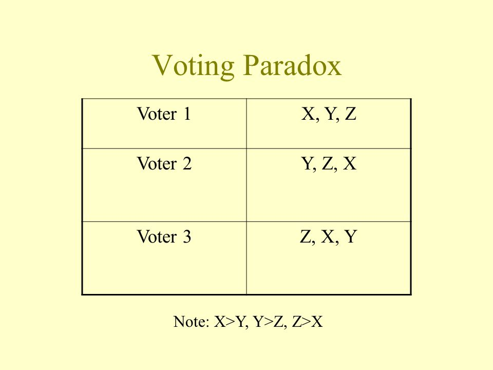 Voting Paradox Voter 1 X, Y, Z Voter 2 Y, Z, X Voter 3 Z, X, Y