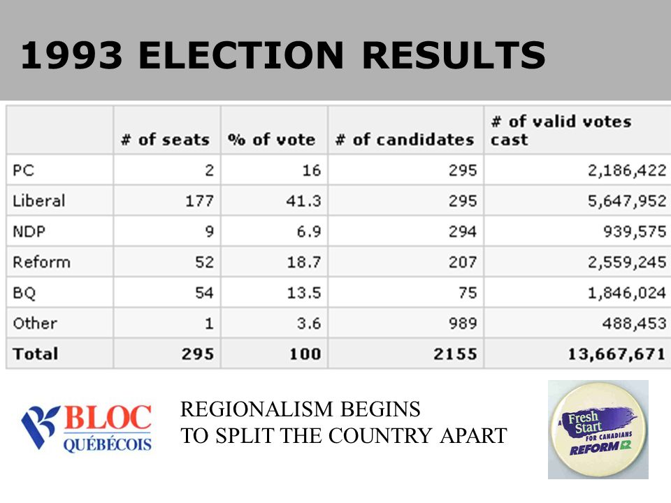 1993 ELECTION RESULTS REGIONALISM BEGINS TO SPLIT THE COUNTRY APART