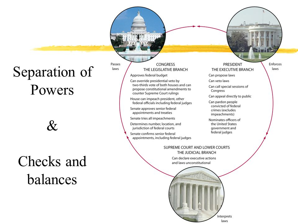 Separation of Powers & Checks and balances
