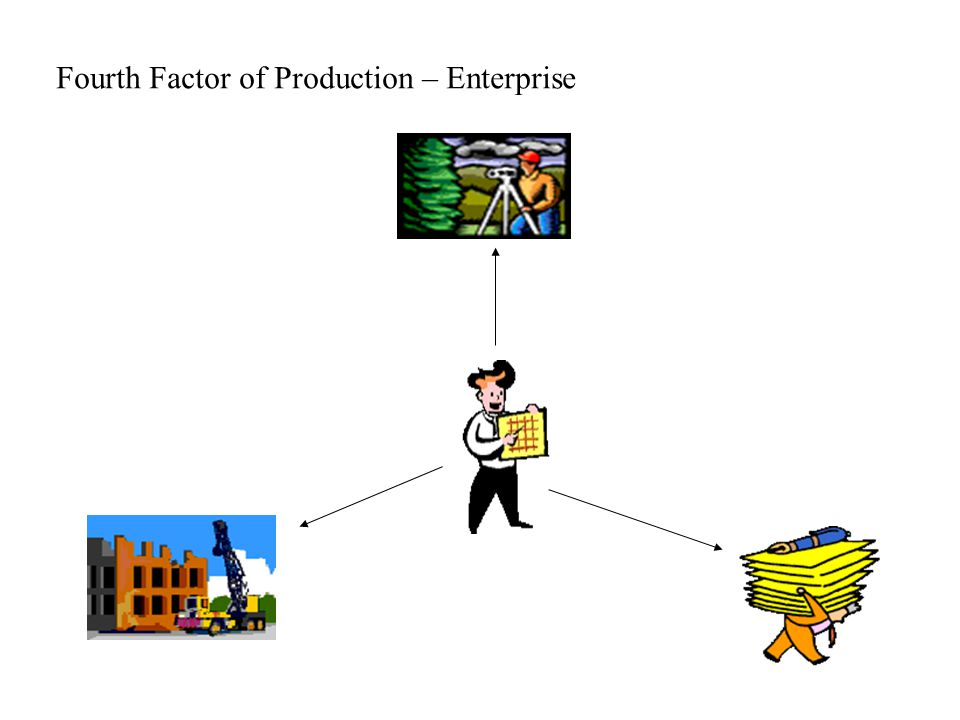 Fourth Factor of Production – Enterprise