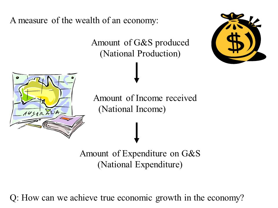 A measure of the wealth of an economy: Amount of G&S produced