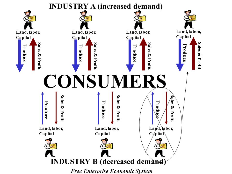 CONSUMERS INDUSTRY A (increased demand) INDUSTRY B (decreased demand)