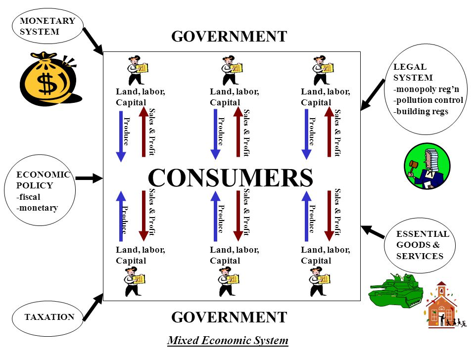 CONSUMERS GOVERNMENT GOVERNMENT Mixed Economic System MONETARY SYSTEM