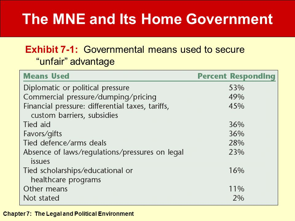 The MNE and Its Home Government