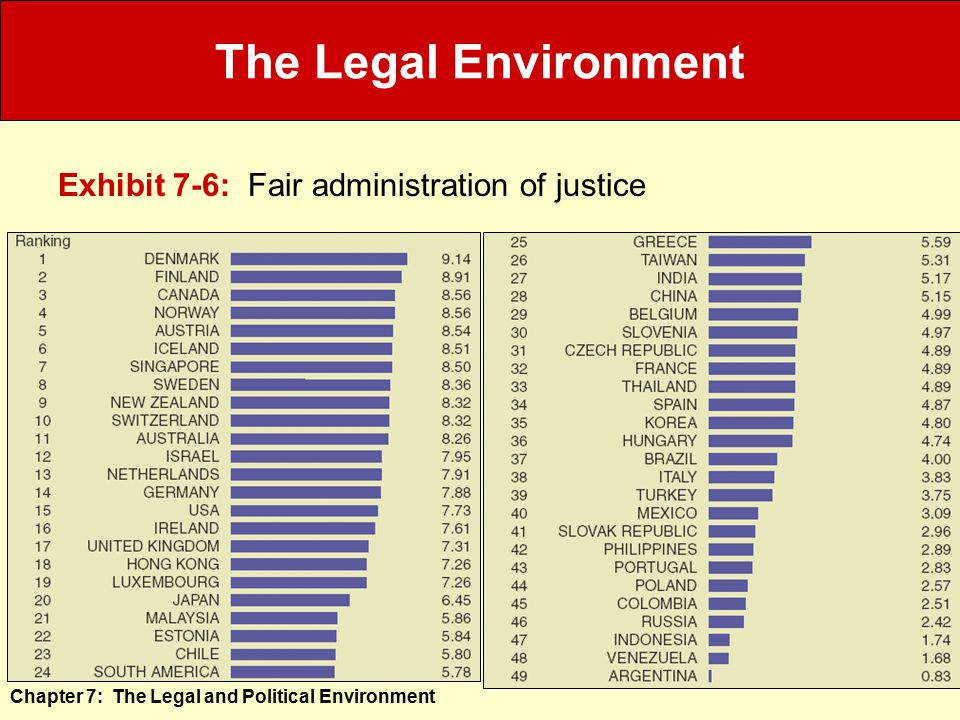 The Legal Environment Exhibit 7-6: Fair administration of justice