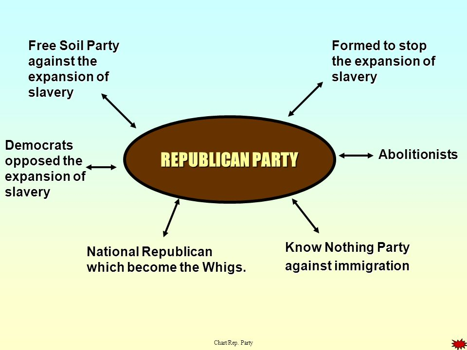 REPUBLICAN PARTY Free Soil Party against the expansion of slavery