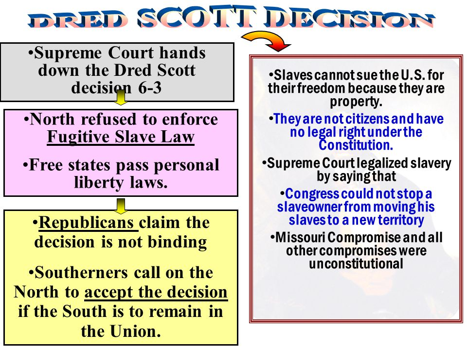 Supreme Court hands down the Dred Scott decision 6-3