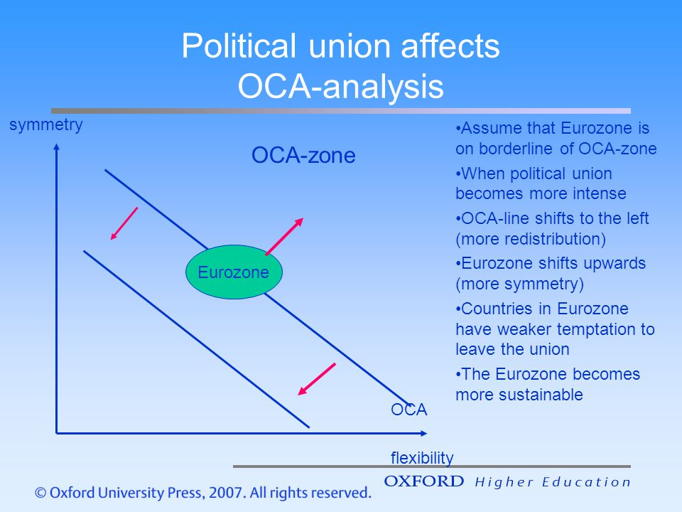Political union affects OCA-analysis