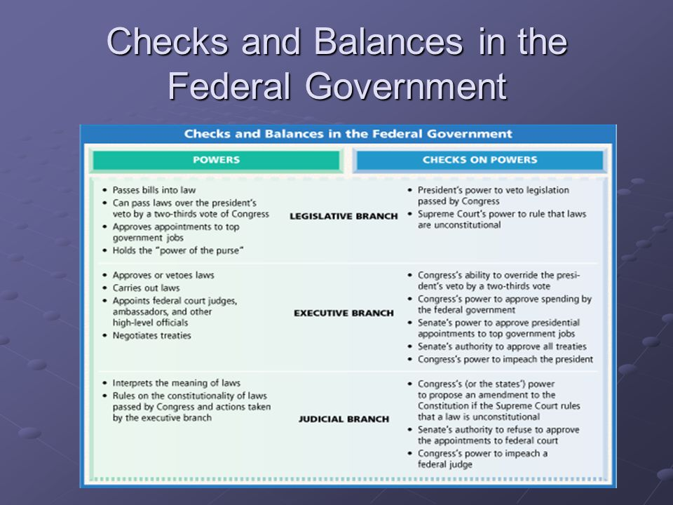Checks and Balances in the Federal Government