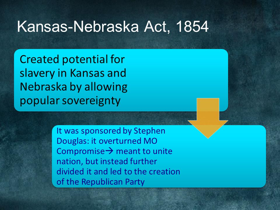 Kansas-Nebraska Act, 1854 Created potential for slavery in Kansas and Nebraska by allowing popular sovereignty.