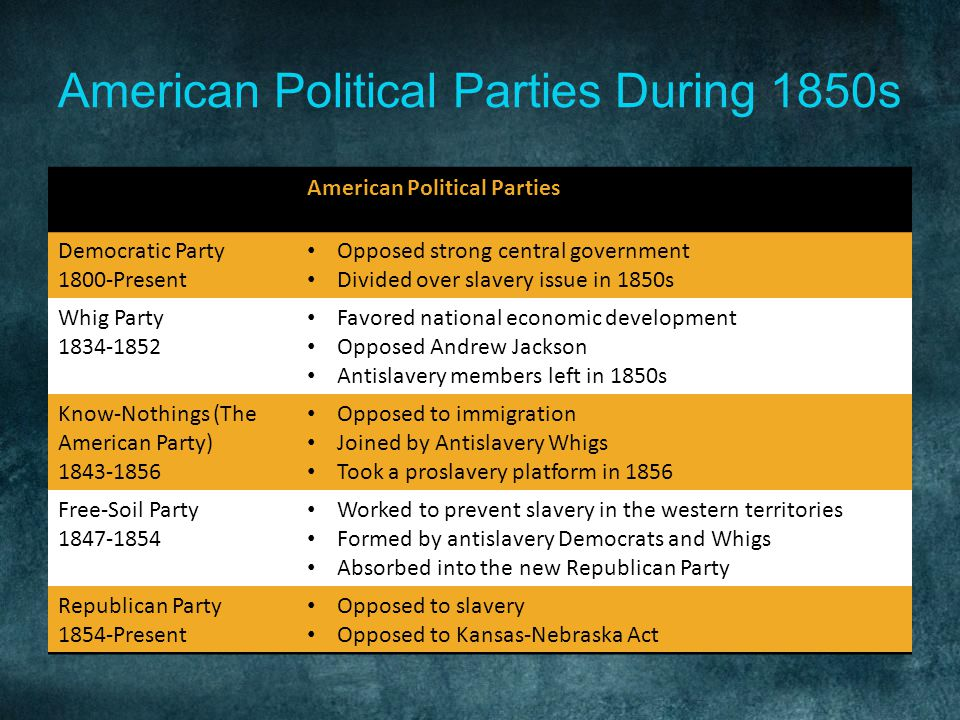American Political Parties During 1850s