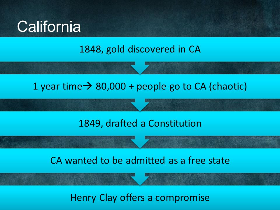 California 1848, gold discovered in CA