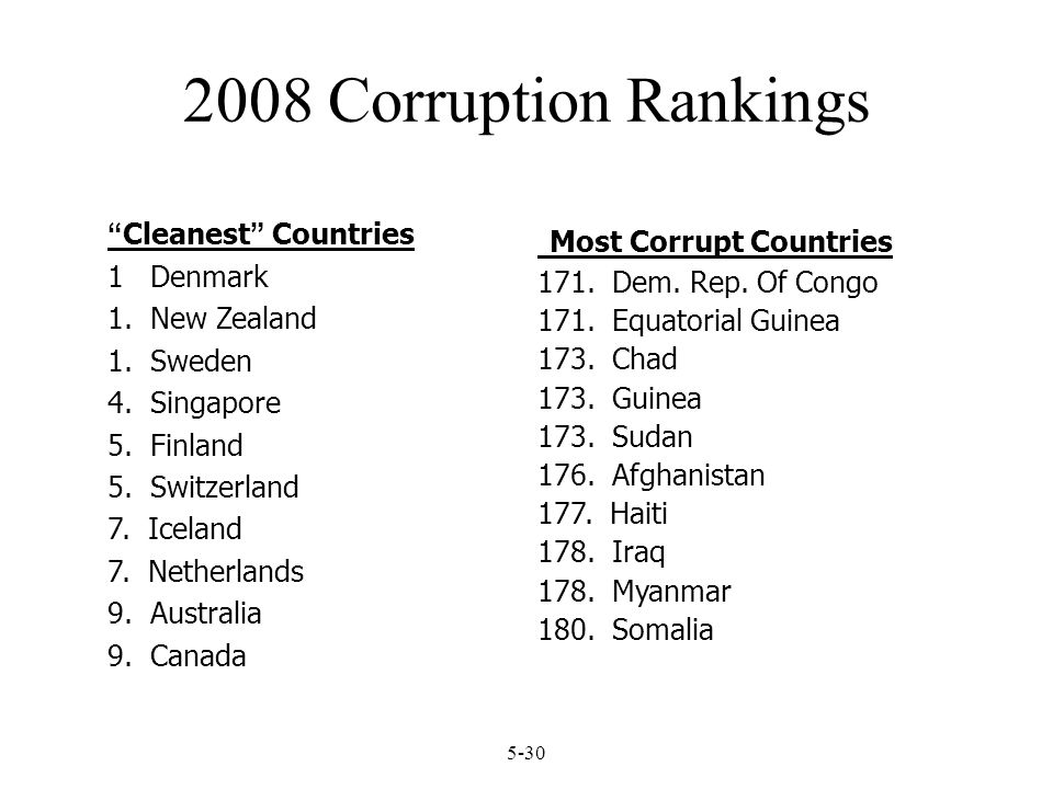 2008 Corruption Rankings Most Corrupt Countries Cleanest Countries