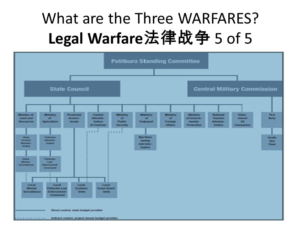 What are the Three WARFARES Legal Warfare法律战争 5 of 5
