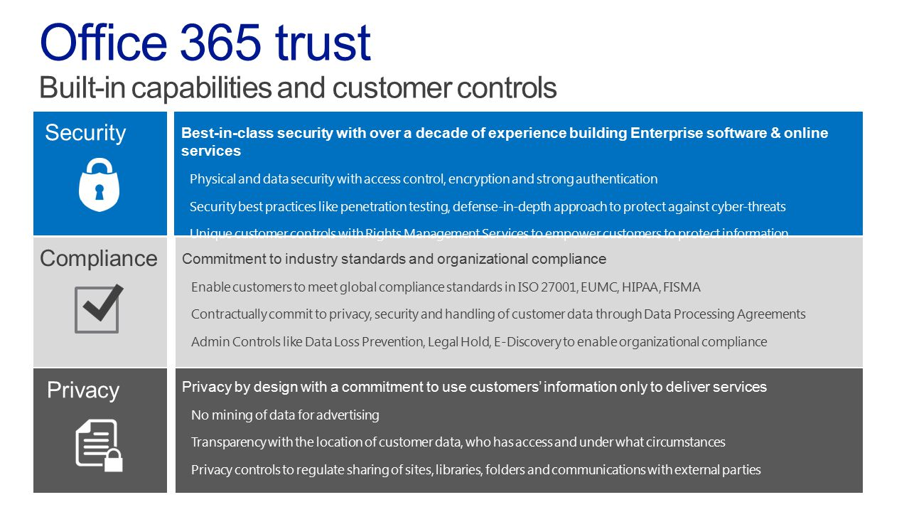 Office 365 trust Built-in capabilities and customer controls Security