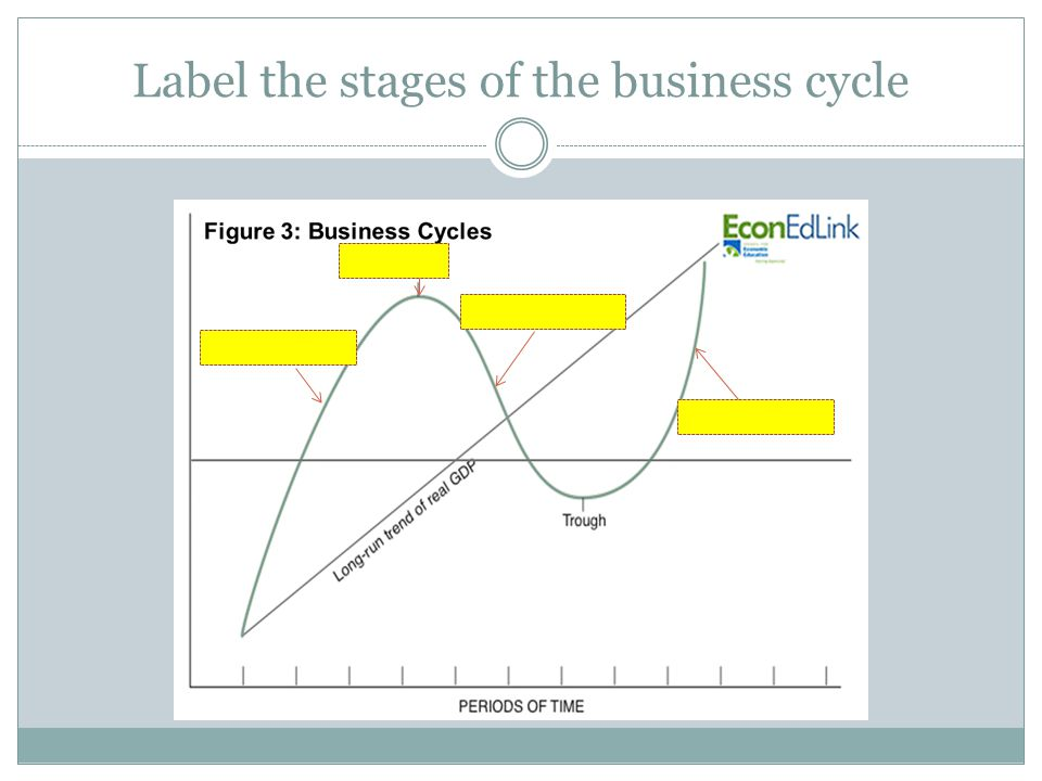 Label the stages of the business cycle