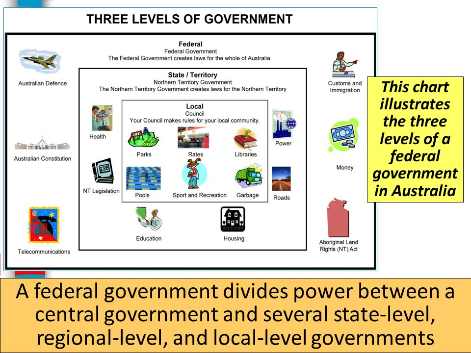 This chart illustrates the three levels of a federal government in Australia