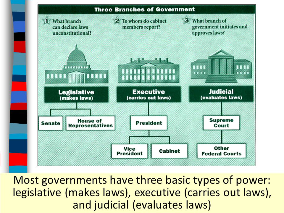 Most governments have three basic types of power: legislative (makes laws), executive (carries out laws), and judicial (evaluates laws)