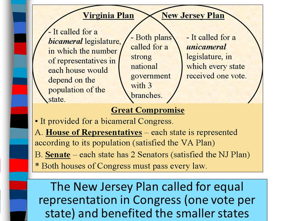 The New Jersey Plan called for equal representation in Congress (one vote per state) and benefited the smaller states