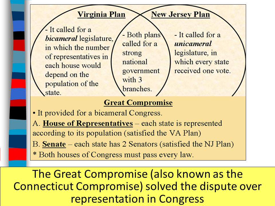 The Great Compromise (also known as the Connecticut Compromise) solved the dispute over representation in Congress
