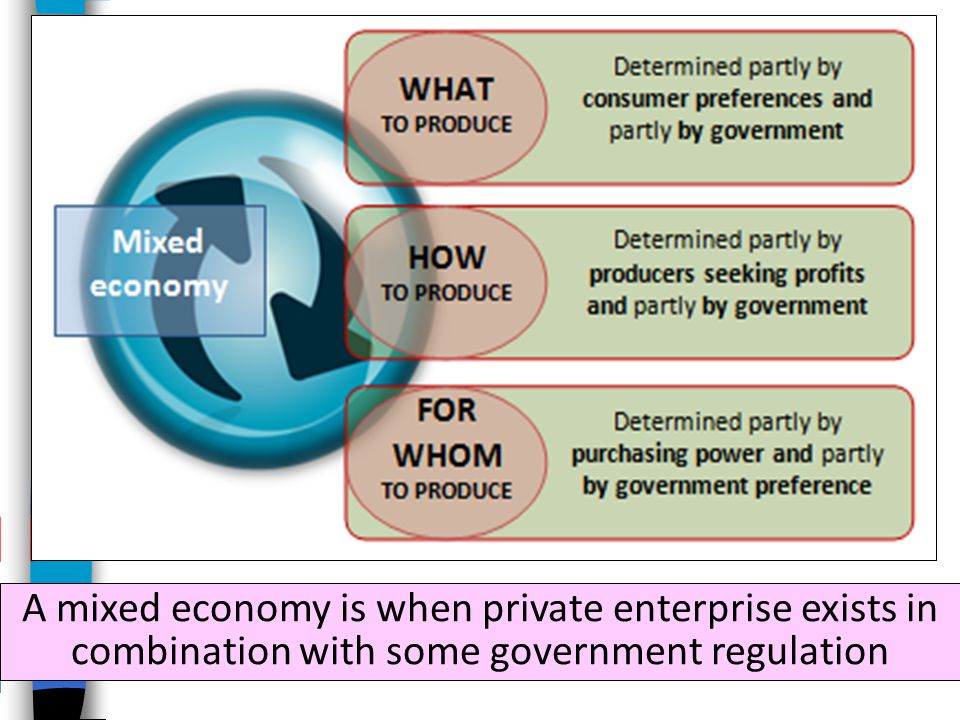 A mixed economy is when private enterprise exists in combination with some government regulation