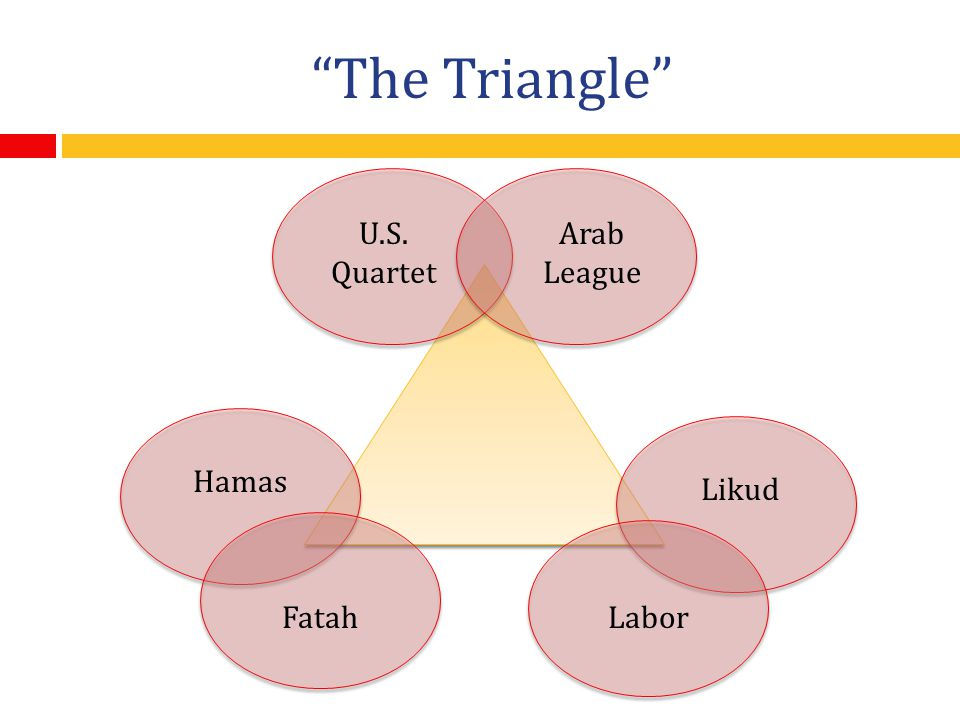 The Triangle U.S. Quartet Arab League Hamas Likud Fatah Labor