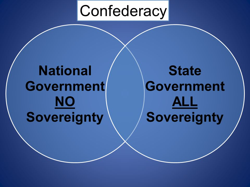 Confederacy National Government NO Sovereignty State Government