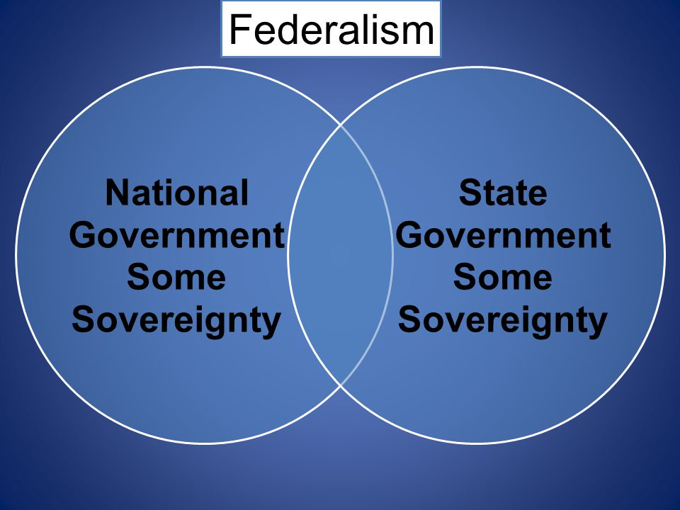 National Government Some Sovereignty State Government Federalism