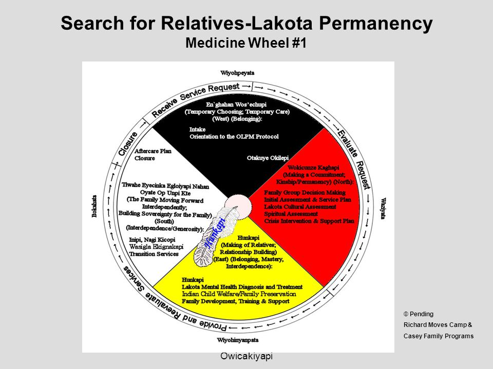Search for Relatives-Lakota Permanency Medicine Wheel #1