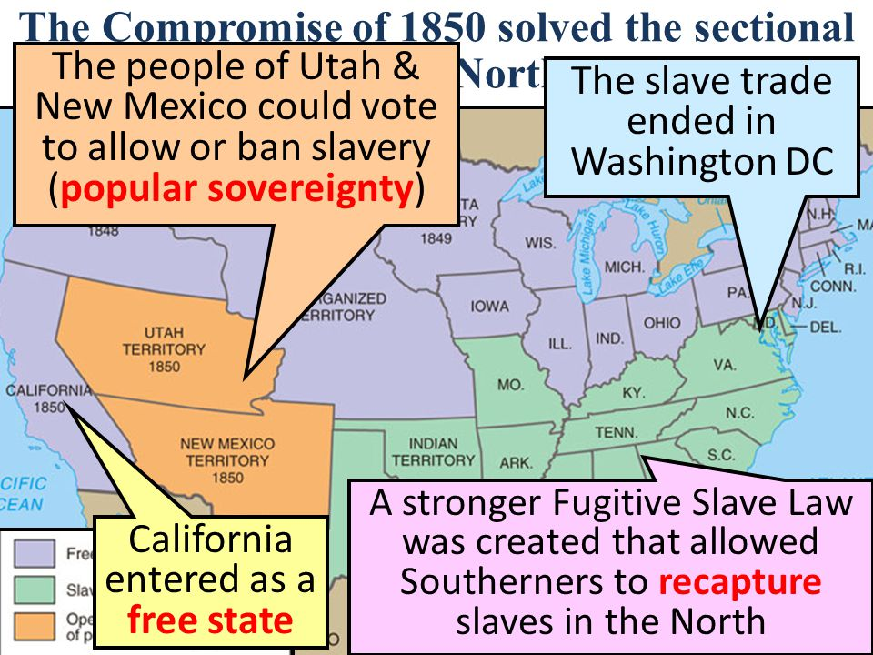 The Compromise of 1850 solved the sectional dispute between North & South