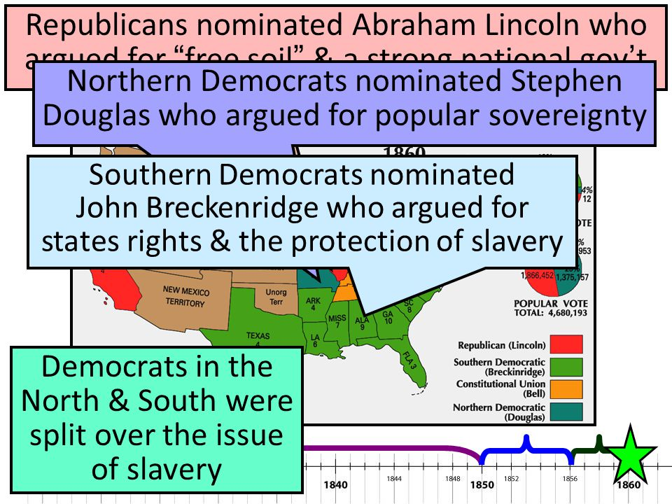 Democrats in the North & South were split over the issue of slavery