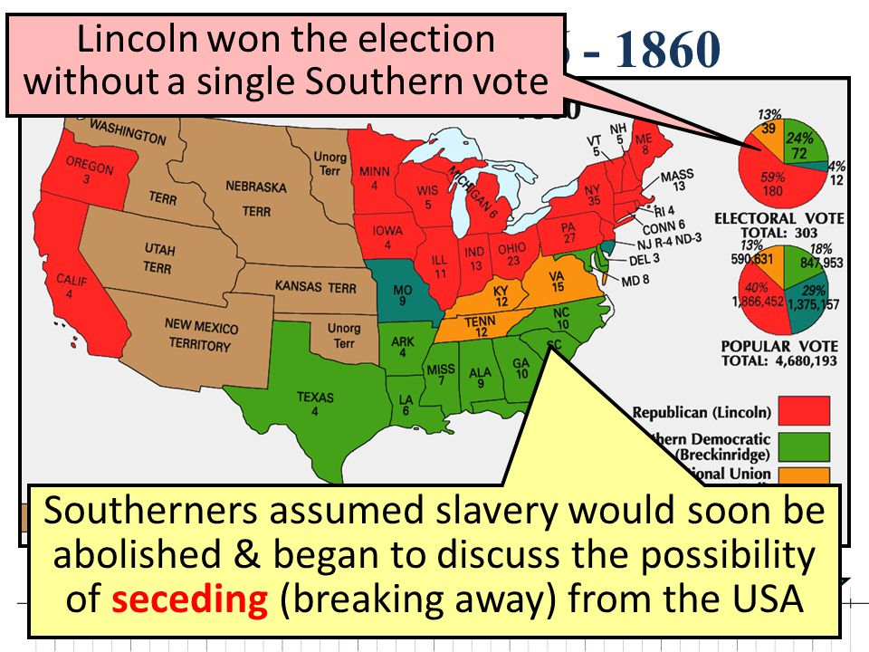 Lincoln won the election without a single Southern vote