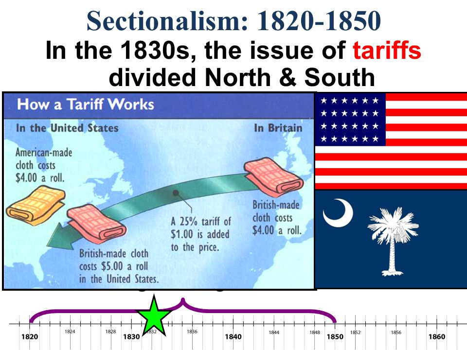 In the 1830s, the issue of tariffs divided North & South