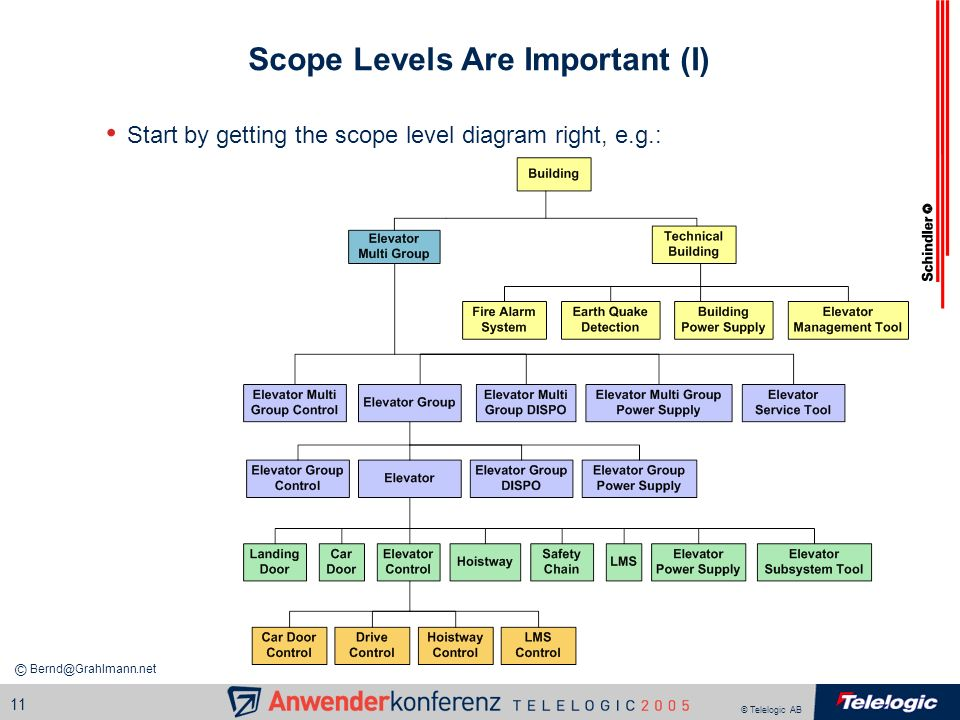 Scope Levels Are Important (I)