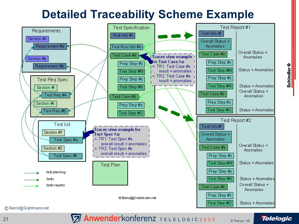 Detailed Traceability Scheme Example