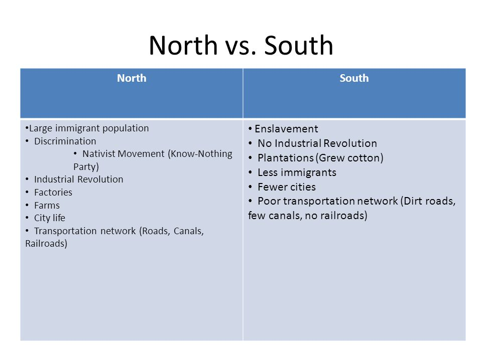 North vs. South North South Enslavement No Industrial Revolution