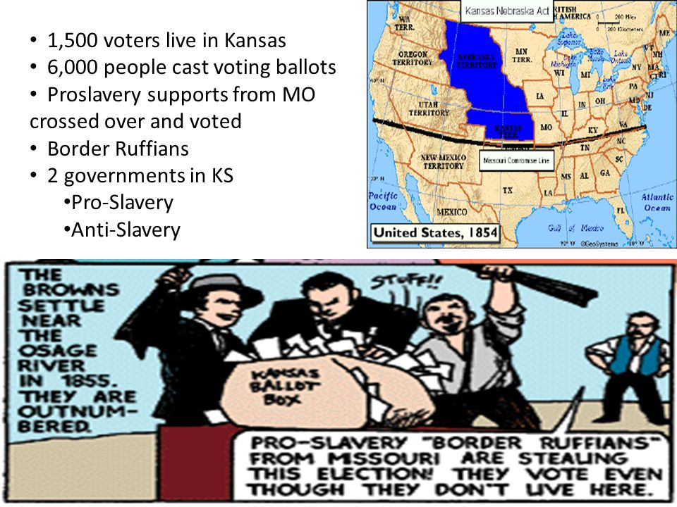 1,500 voters live in Kansas 6,000 people cast voting ballots. Proslavery supports from MO crossed over and voted.