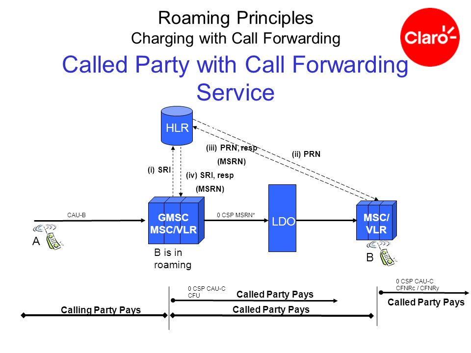 Called Party with Call Forwarding Service