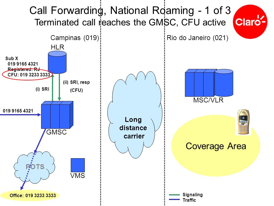 Call Forwarding, National Roaming - 1 of 3 Terminated call reaches the GMSC, CFU active