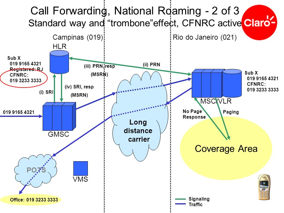 Call Forwarding, National Roaming - 2 of 3 Standard way and trombone effect, CFNRC active