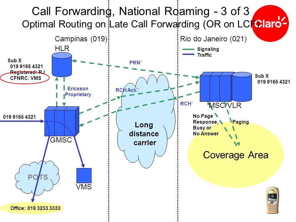 Call Forwarding, National Roaming - 3 of 3 Optimal Routing on Late Call Forwarding (OR on LCF)