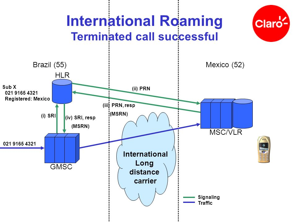 International Roaming Terminated call successful