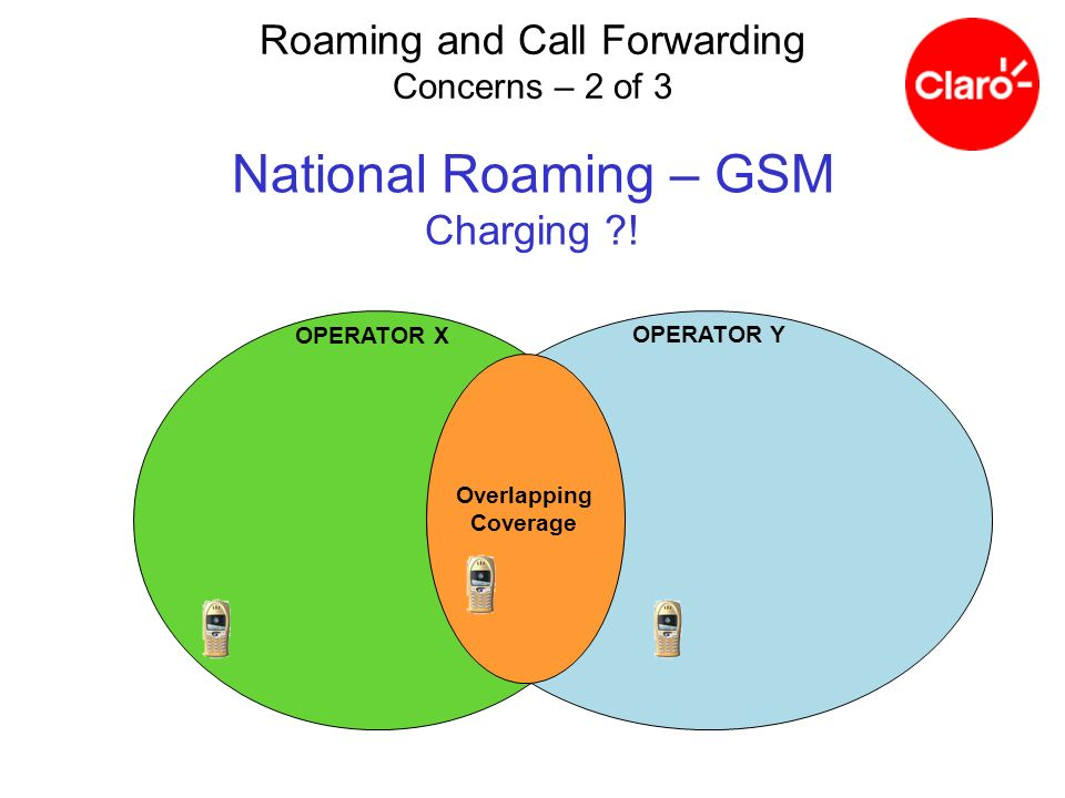 National Roaming – GSM Charging !