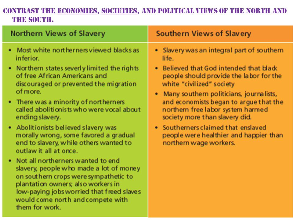Contrast the economies, societies, and political views of the North and the South.
