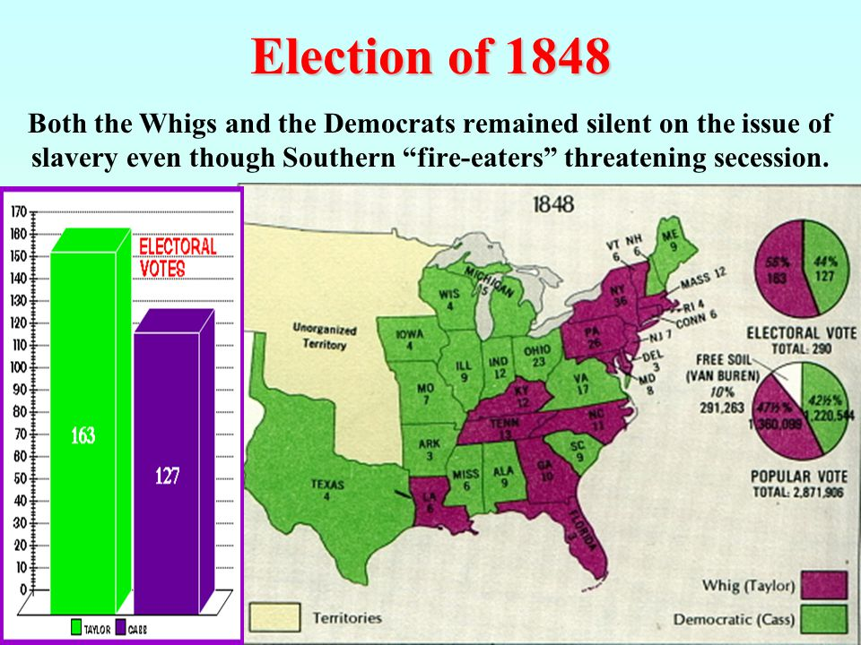 Election of 1848 Both the Whigs and the Democrats remained silent on the issue of slavery even though Southern fire-eaters threatening secession.