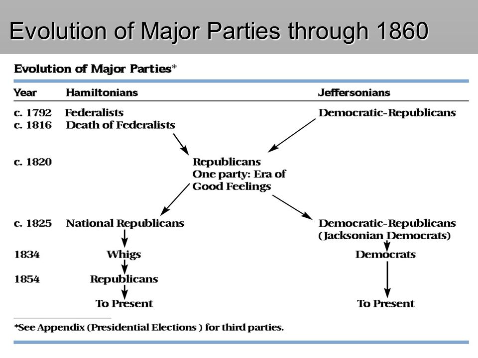Evolution of Major Parties through 1860