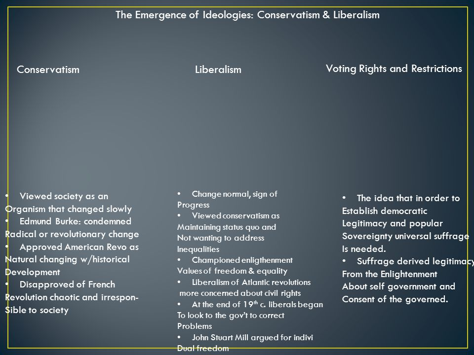 The Emergence of Ideologies: Conservatism & Liberalism